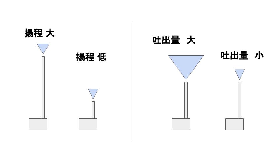 水 耕 栽培 ポンプ